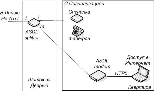 частот используемых ADSL.