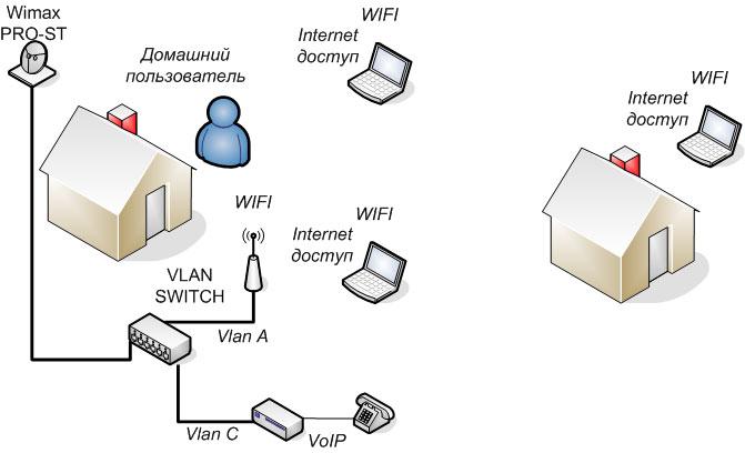 схема построения сетей
